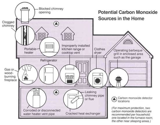 carbon monoxide in home